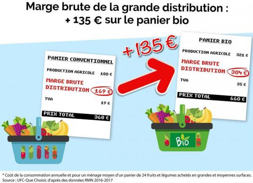 La Grande Distribution peut réaliser une marge de 135 euros sur un panier bio comparé à un panier conventionnel (note que cela concerne uniquement certaines régions)