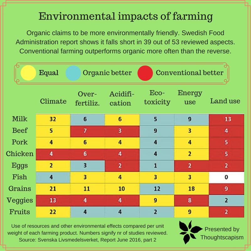 Les différentes mesures de l'impact environnemental entre l'agriculture bio et conventionnelle
