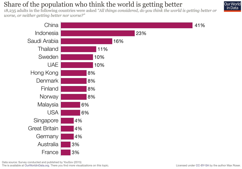 Seul 3 % des Français estiment que le monde va de mieux en mieux - Crédit : OurWorldinData